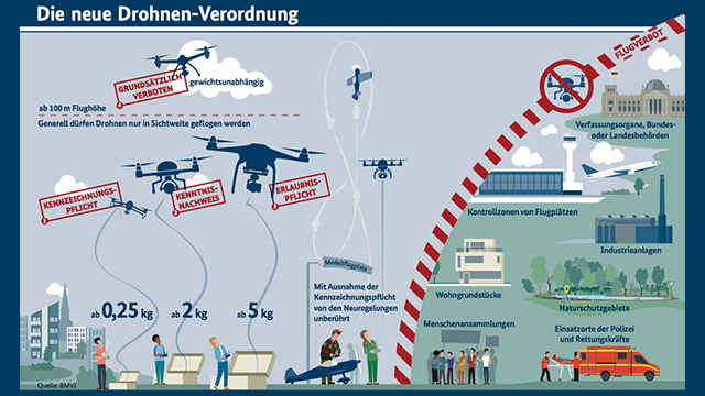 Drohnen-Regelung-2017